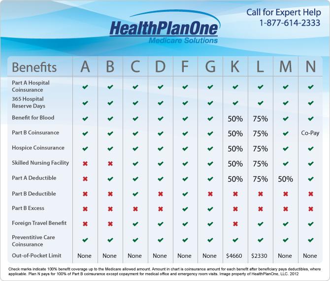 best medicare medigap plans