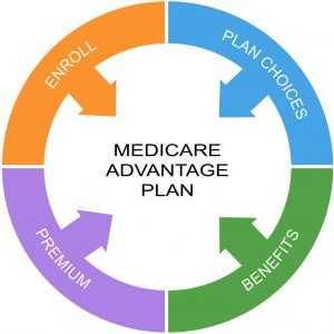 Medicare Advantage Word Circle Concept with great terms such as enroll benefits and more.