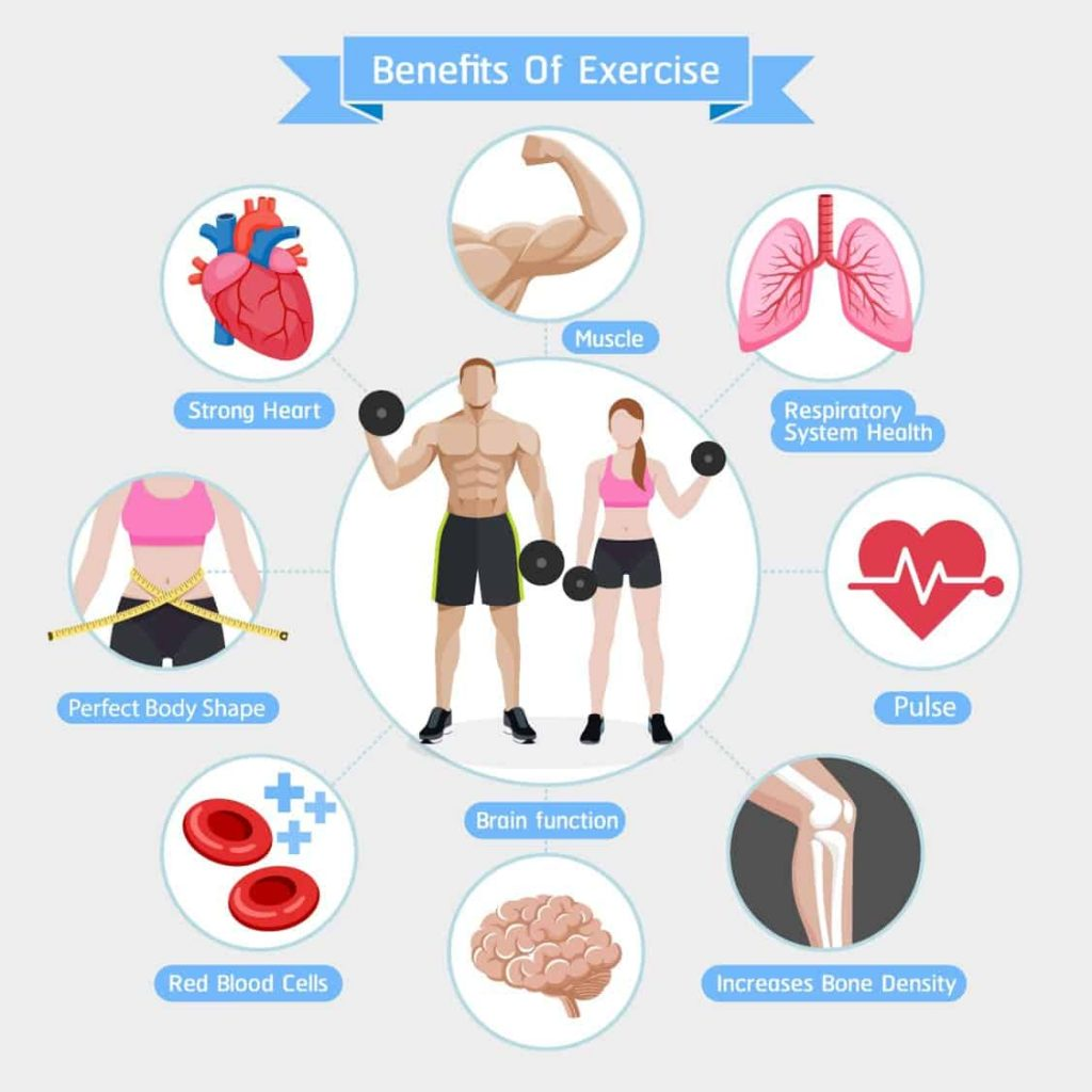 Health and fitness benefits of exercise