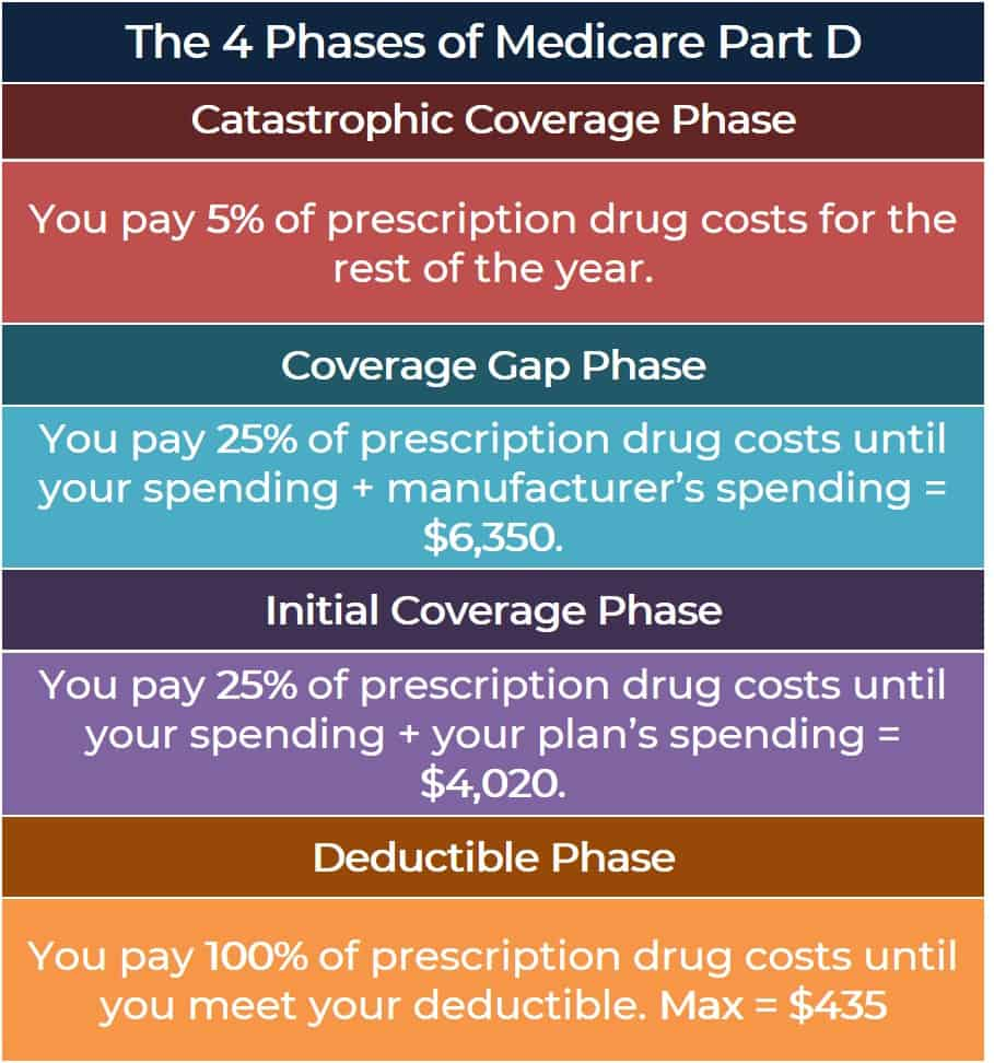 Medicare Part D changes in 2020 the 4 phases