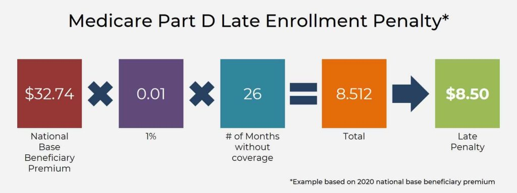 Medicare Part D Late Enrollment Penalty calculation